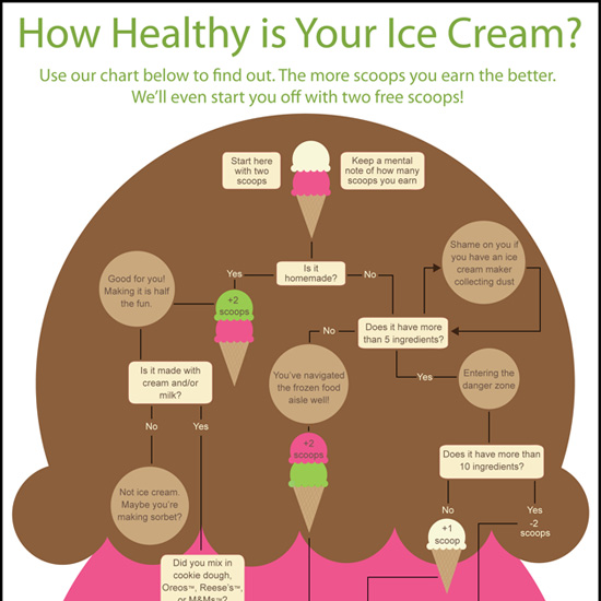 How healthy is your ice cream ccuart Choice Image