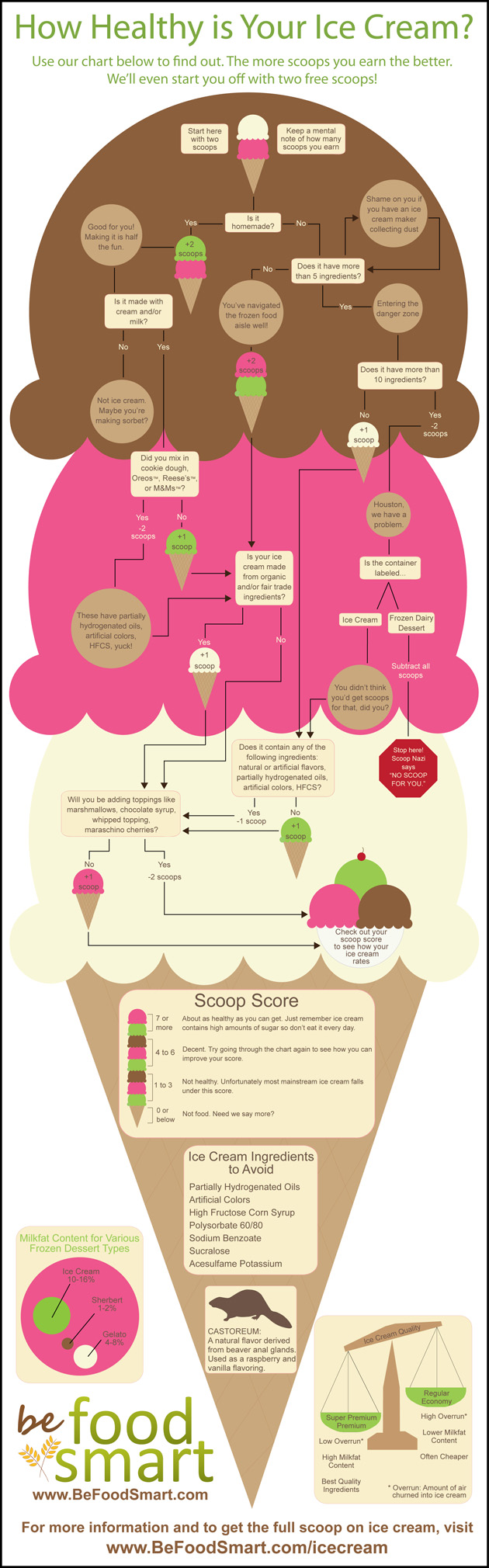 ice cream infographic How Healthy Is Your Ice Cream (Infographic)